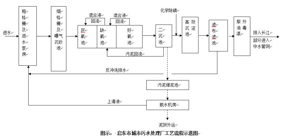 城市污水处理厂(图1)