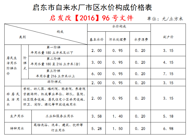水费标准(图1)